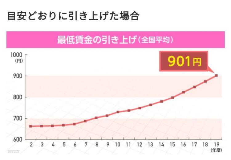 日本上调最低工资标准引发热议