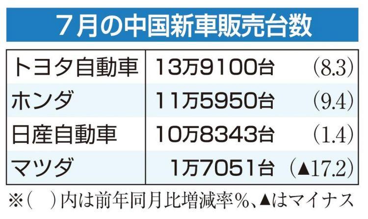 日本丰田和本田汽车7月份中国区的销售量达到了有史以来最大值