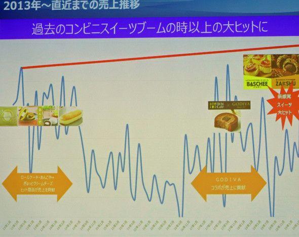 """罗森甜品部门如何才能迅速越过销售""""凛冬""""?"""