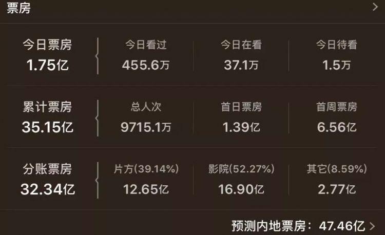 第85期:《哪吒》跻身内地票房榜Top5,26款进口游戏获版号《狐妖小红娘》在列