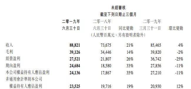 腾讯手游恢复增长,二季度收入222亿元,《斗罗大陆》动画助推腾讯视频