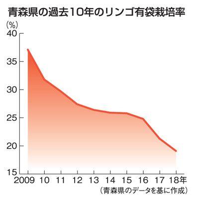 青森县苹果的有袋栽培率首次跌破20%
