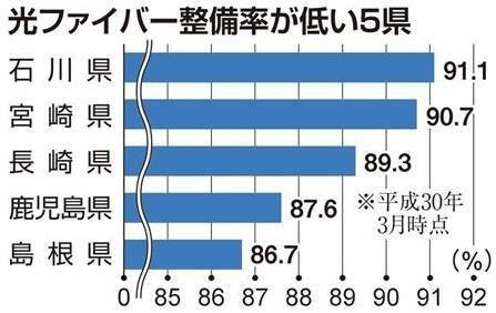 日本政府向民营企业发放光纤铺设补助金以推广5G移动通信系统