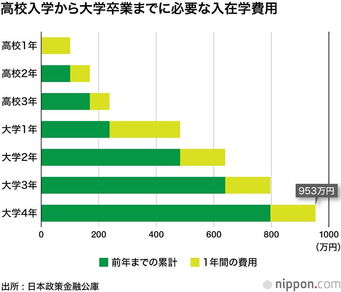 工资不涨学费涨,日本学生的教育支出已成为家庭的巨大负担