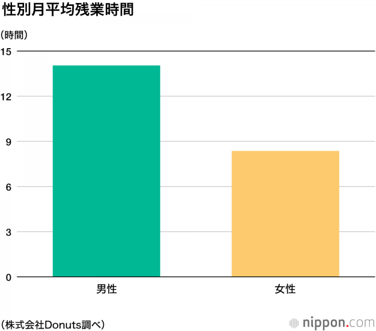 你知道吗?日本男性的平均加班时长是女性的1.6倍