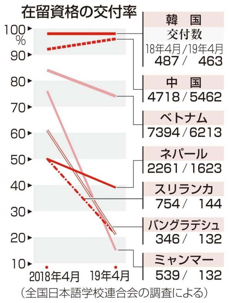 2018年日本居留资格被取消件数倍增,越南占约50%