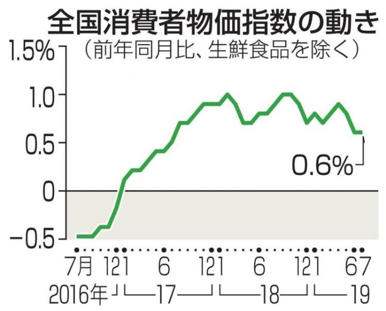 7月日本消费者物价上升0.6%