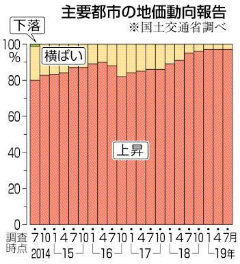 日本全国97处地价上升,大阪有3处上升率超过6%