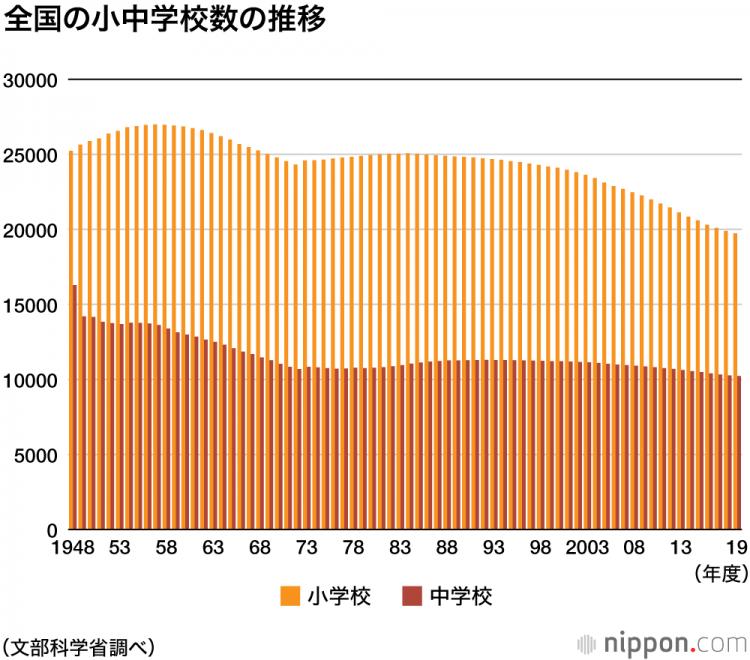 日本少子化加剧 在校学生人数创最低记录