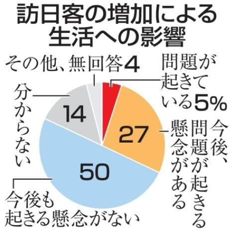 27%的日本居民认为访日外国游客增加可能会影响居民生活