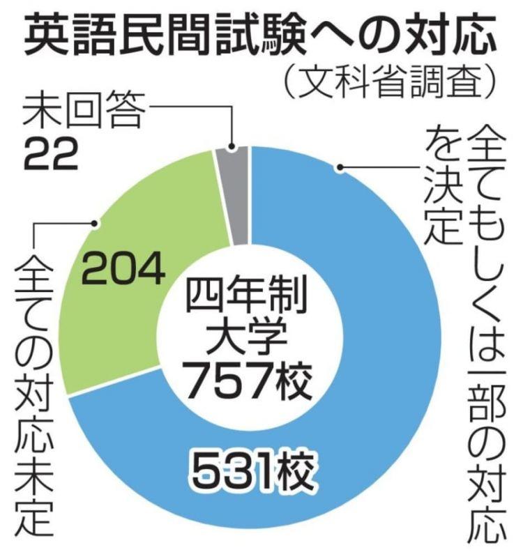 日本大學2020年啟用統一的英語試題 約30%大學表示尚未確定