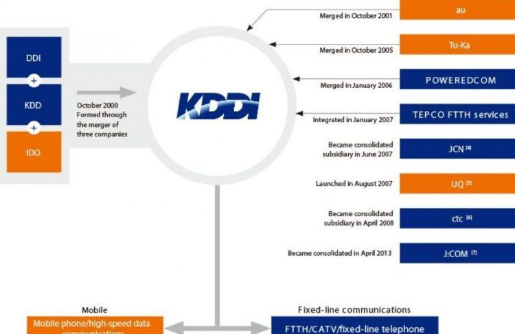 KDDI旗下广告公司计划与中国明略科技合作