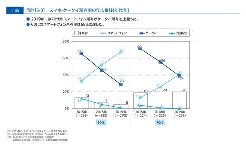 日本高龄老人智能手机持有率首次超过功能手机