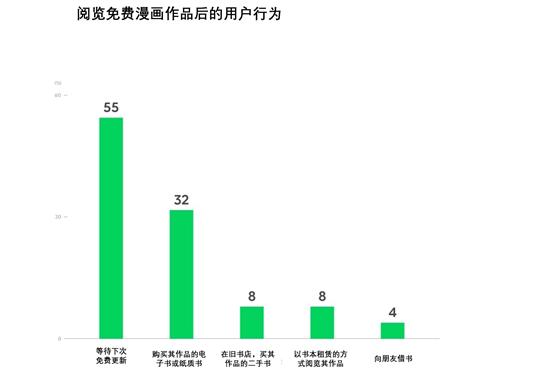 漫画APP怎么赚钱?LINE Manga季度收入63亿日元