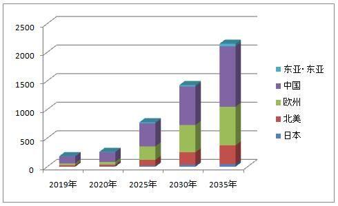 2021年全球范围内电动汽车(EV)销量将远超混合动力车(HV)
