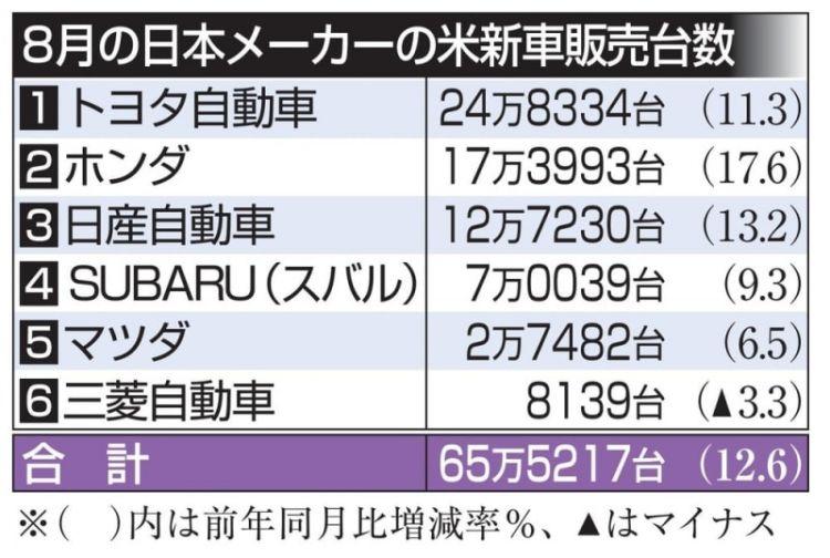 日本汽车在美国销售量大幅增长