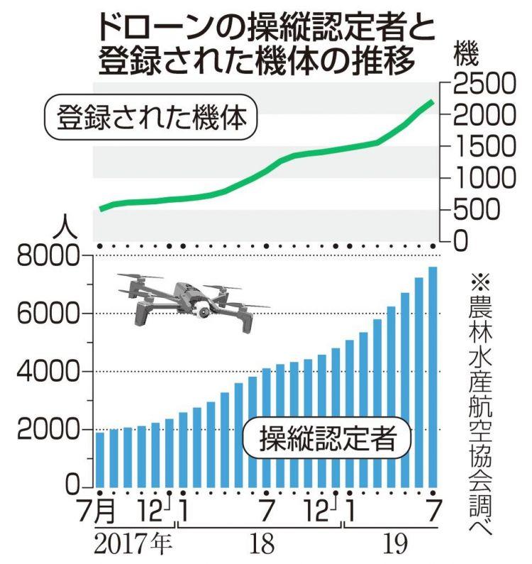 日本政府放宽限制,推动无人机在农业领域的推广和普及