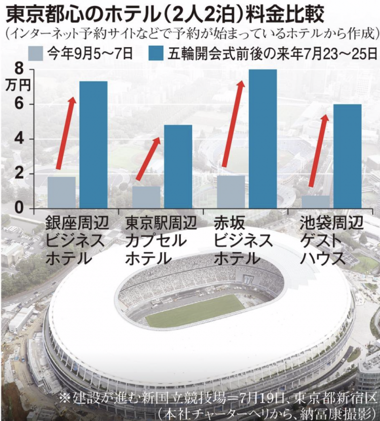 距东京奥运会开幕还有1年,大会期间东京酒店价格暴涨