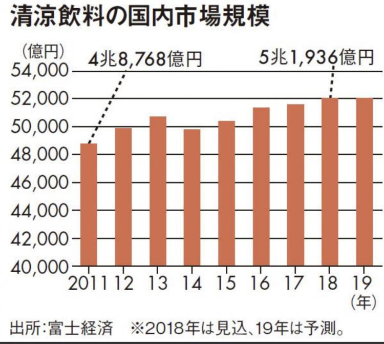 日本人健康意识提高,无糖饮料市场活跃