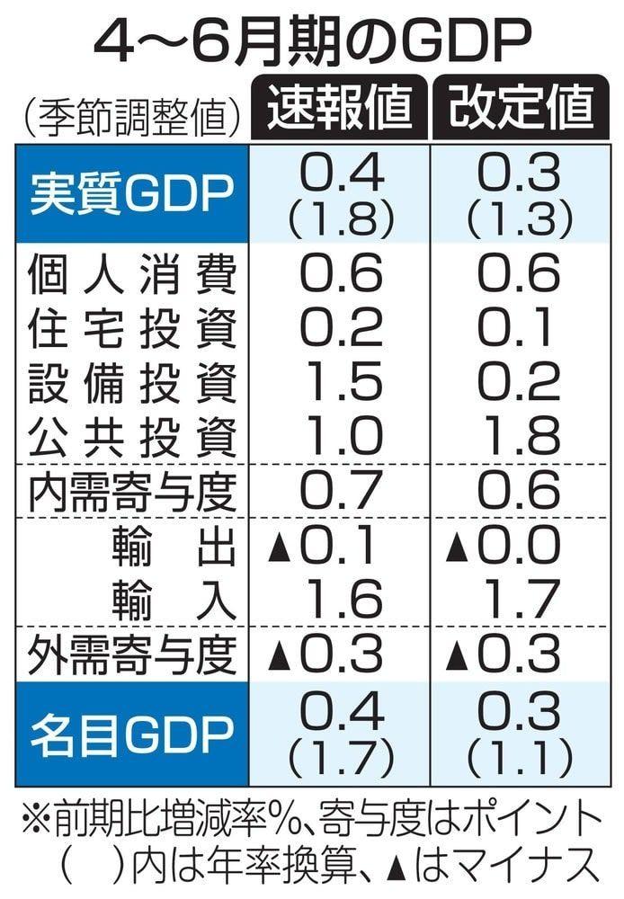 日本4~6月季度GDP增长占比下调至1.3%