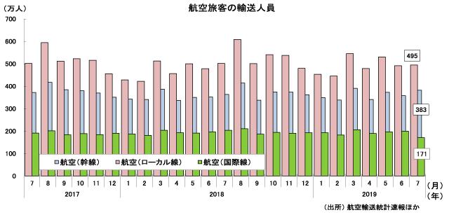 日本国土交通省发布最新国际国内航线旅客数量,较去年同期有所上涨