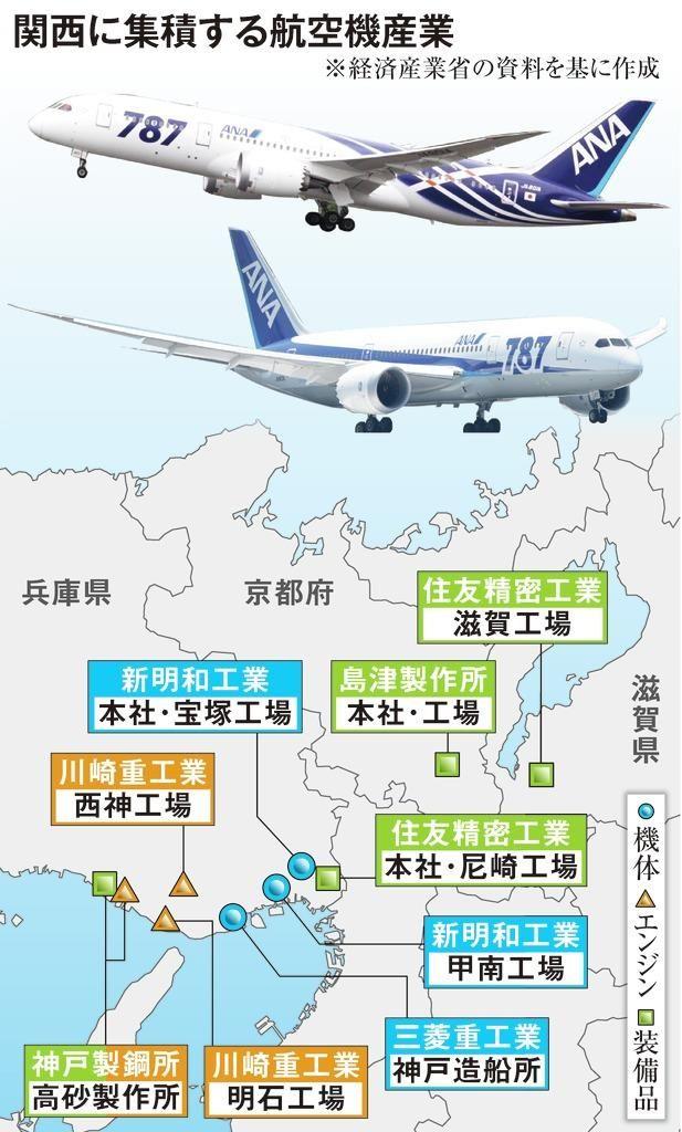 日本关西地区骨干产业失去竞争力,各企业试图进军飞机产业以谋求新发展