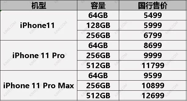 iPhone 11系列价格比较 ,实际价格最低的是哪个运营商?
