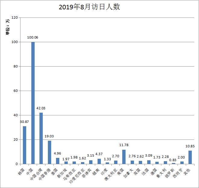时隔11个月访日游客总人数再次下跌,韩国游客人数减半