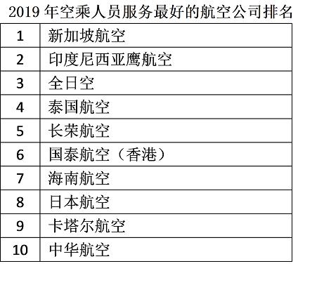 航空公司服务排名大调查:全日空和日本航空的服务获得高度认可