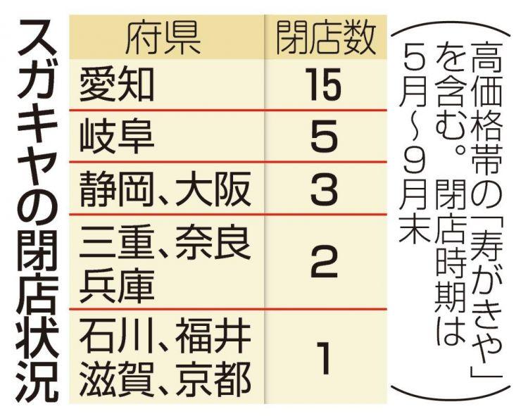 """""""寿贺喜屋""""整合亏损部门,共关闭36家店铺"""