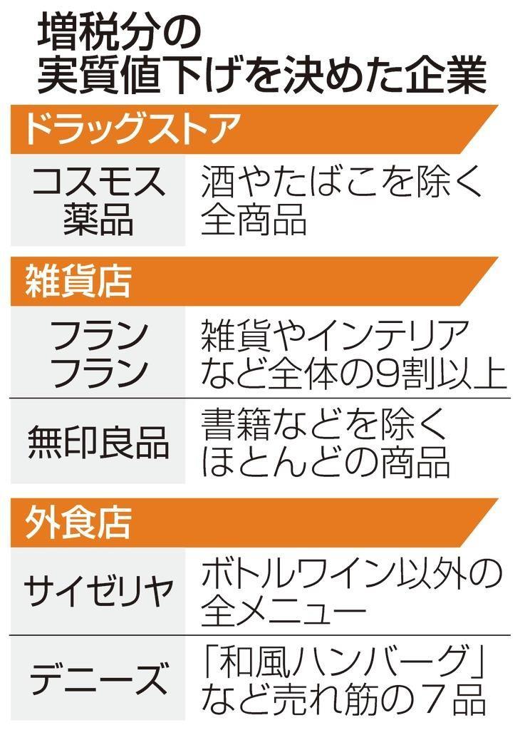 消费税上调,日本众多行业依旧不涨价
