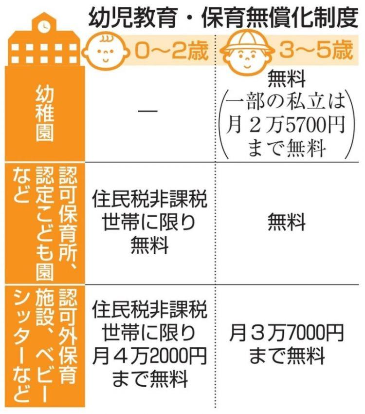 为提高出生率,日本推出幼保免费化政策