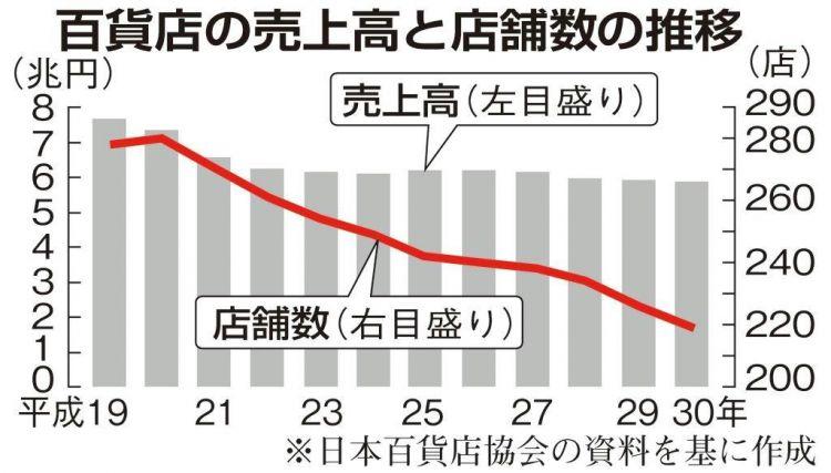 日本地方百货店相继关闭,百货店巨头也在开拓新客户层