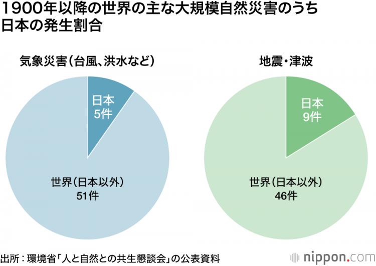 日本为什么是一个地震多发国?
