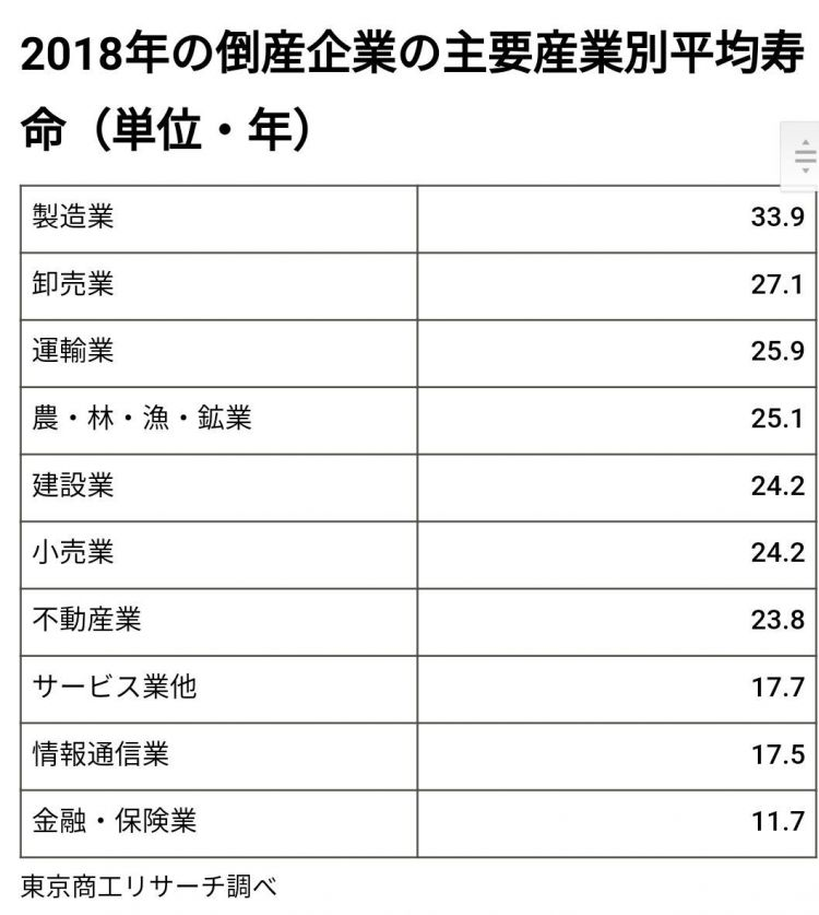 """2018年日本破产企业的""""平均寿命""""再次提升"""