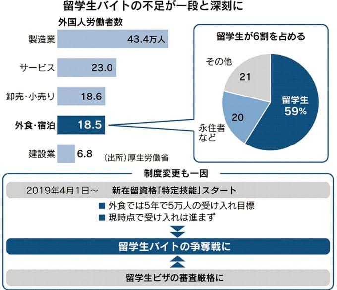 日本饮食业人手不足问题严重,采用各种手段争抢留学生打工者