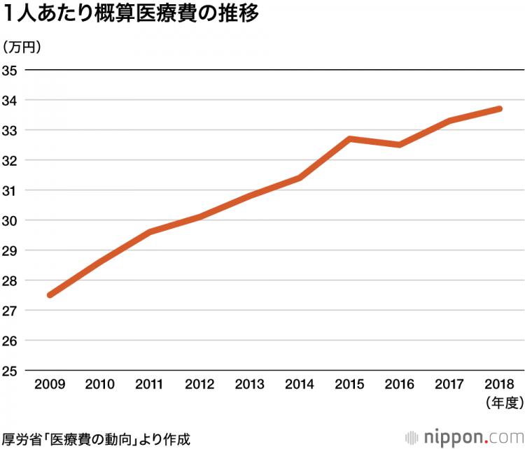 日本2018年度医疗费用再创新高,达到42.6万亿日元