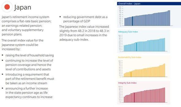 全球养老金指数排名公布,日本排在第几位?