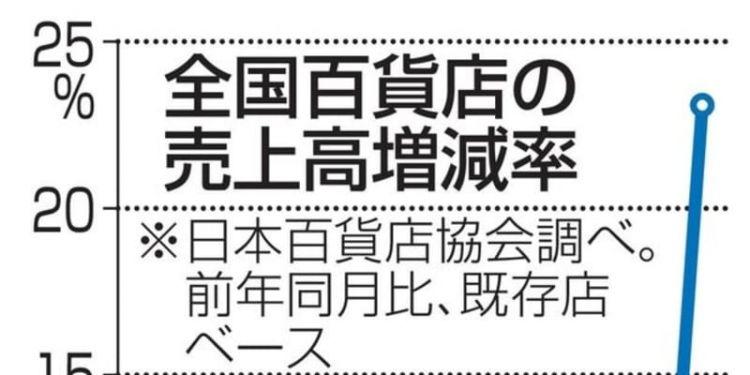增税前的9月份,日本全国百货商店销售额暴增