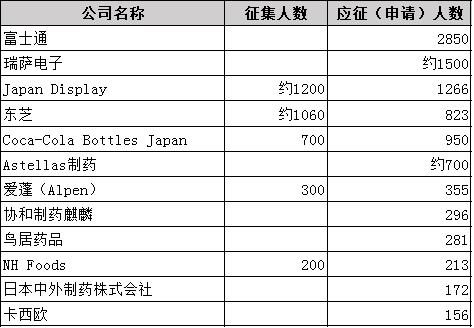 日本上市公司征集自愿提前退休人员,时隔六年应征人数再超1万