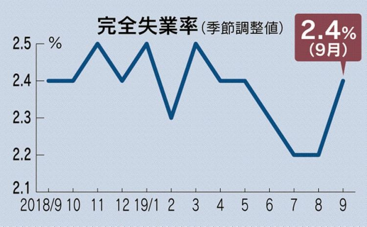 日本9月份全国完全失业率达2.4%