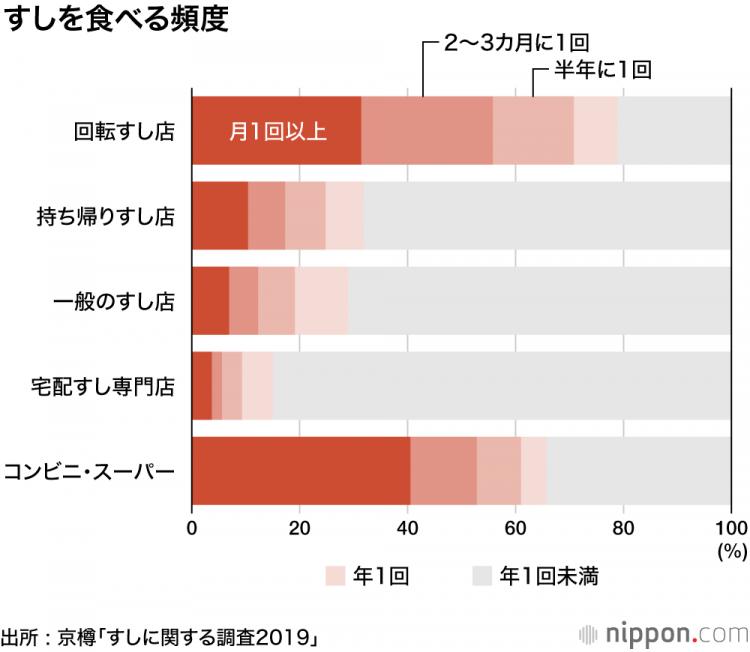 日本人喜欢寿司但是几乎不去寿司店,最喜欢的是赤身和中腹寿司
