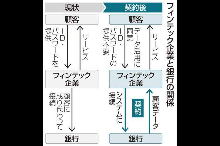 日本金融科技企业与银行签约合作迫在眉睫,交涉进展不顺