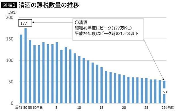 为什么日本的年轻人不愿意喝日本酒?