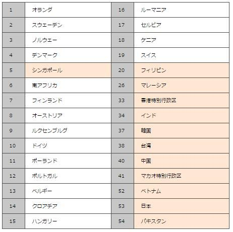日本人的英语能力在非英语母语国家排名下降至第53名
