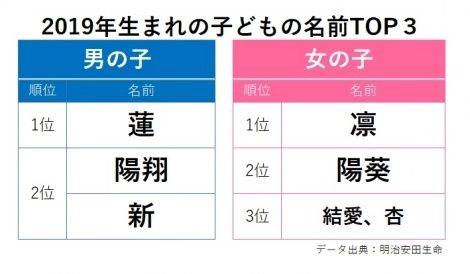 """平成到令和,日本""""新生儿名字""""随时代而变"""