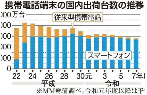 日本手机供货量创历史新低