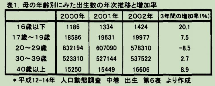 未成年少女懷孕,成為了日本一種社會現象?