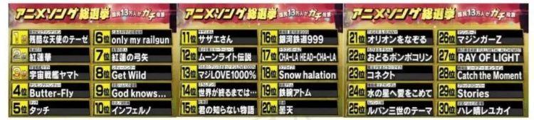 日本13万人选出的动漫主题曲排行榜,有你喜欢的吗?