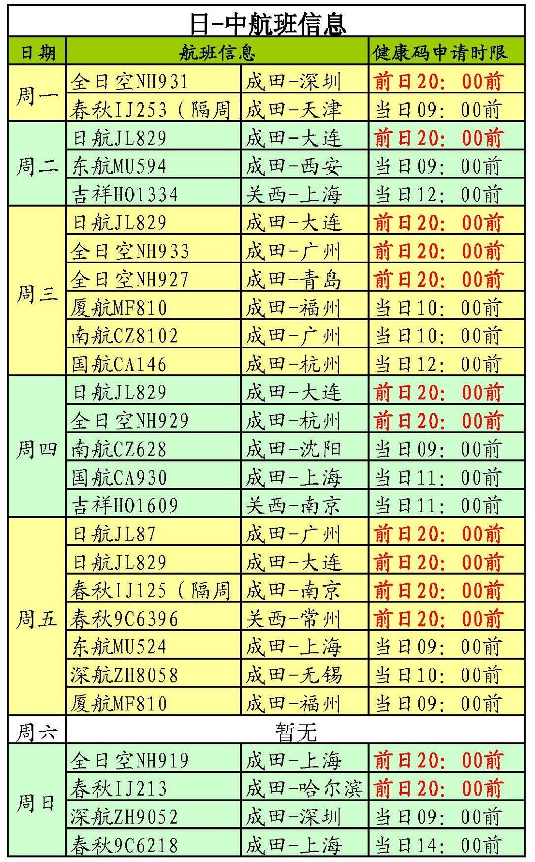 重要通知丨关于调整自日本赴华人员健康码/健康状况声明书受理要求的通知